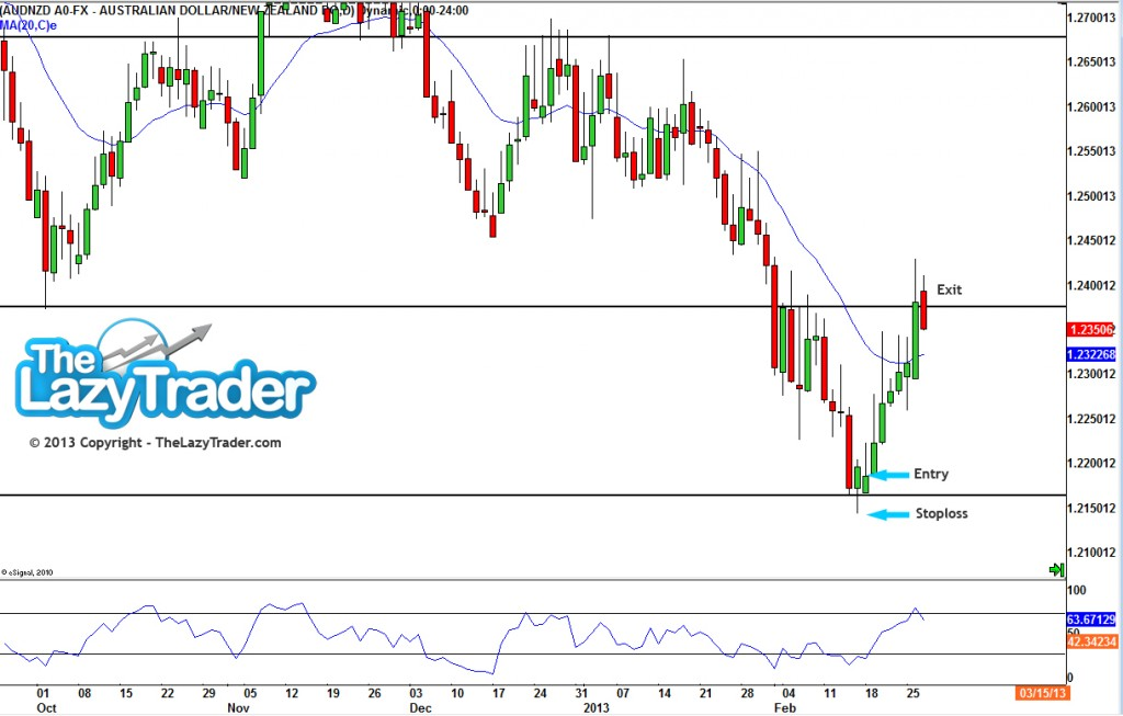 Forex Signal AUDNZD 17 Feb 2013 copy