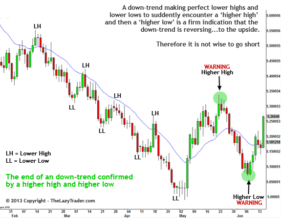 Trend trading with options