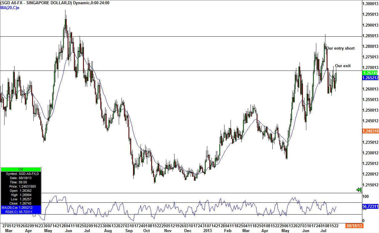 Forex signal SDG short July 2013