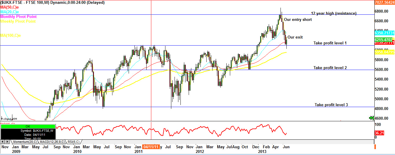 Ftse 100 trading signals