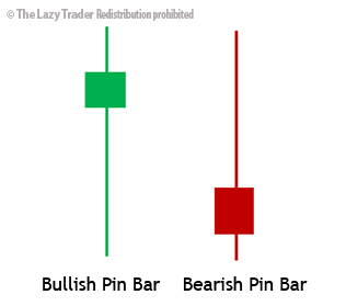 bullish-bearish pin bars