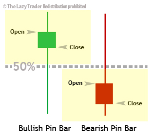 pin bar open-close