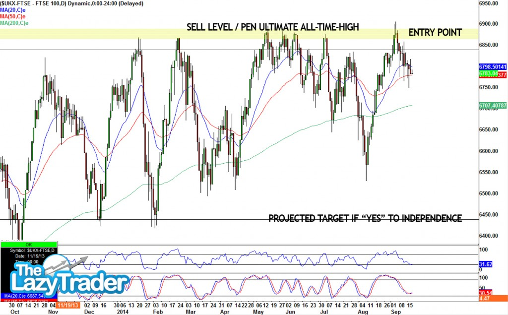 FTSE100_Sell_sept2014-update