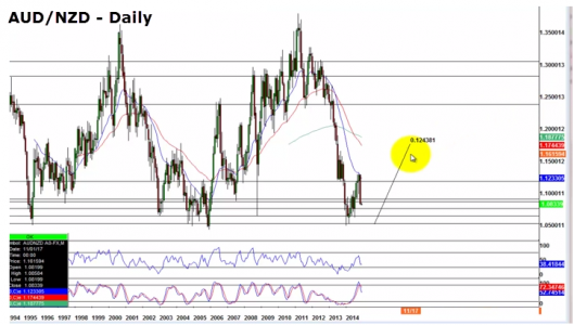AUD/NZD - Daily Chart