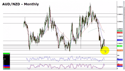 AUD/NZD - Monthly Chart