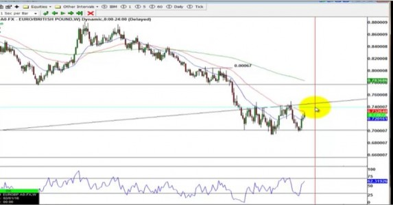 EUR/GBP Weekly Chart: Importance of Trade Timing