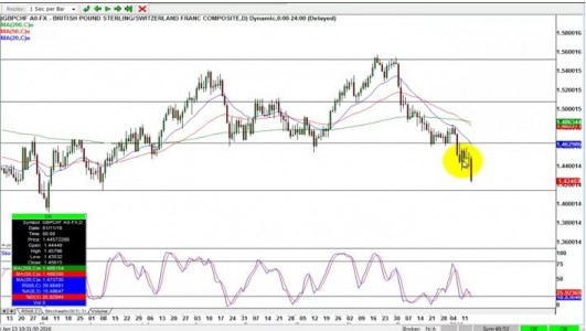 GBPCHF Reversal Trading Opportunity