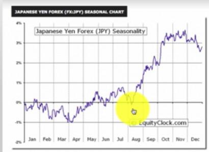 Seasonal Cycles in Forex: Japanese Yen (JPY)