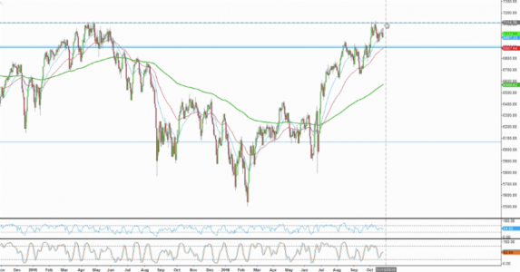 Trading FTSE at All-Time Highs