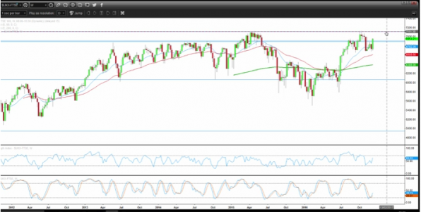 FTSE 100 Short Could Present Outstanding Reward/Risk Profile