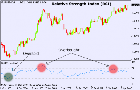 Technical Analysis: Relative Strength Index (RSI)