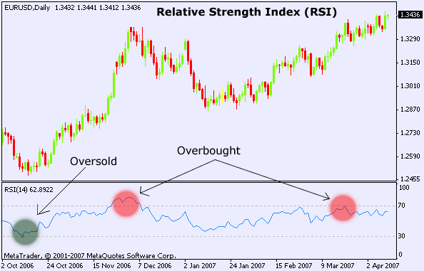 Relative strength index forex