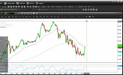 Relative Strength Index (RSI) Divergence in SGD/JPY