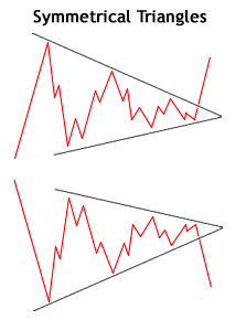 Symmetrical Triangle Chart Patterns