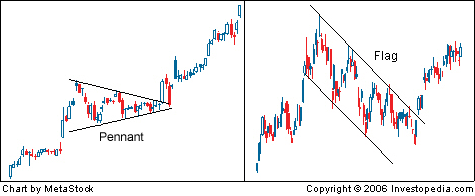 Pennant and Flag Chart Patterns