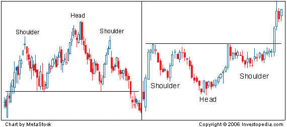 Head and Shoulders Chart Patterns