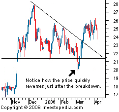 What Is a False Breakout