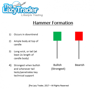 Strong Technical Signals: Hammer