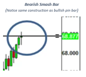 Strong Technical Signals: Smash Bar