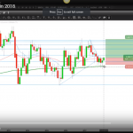 How To Trade AUDCAD