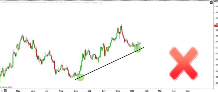 Two test trendline example of invalidation - how to use trendlines