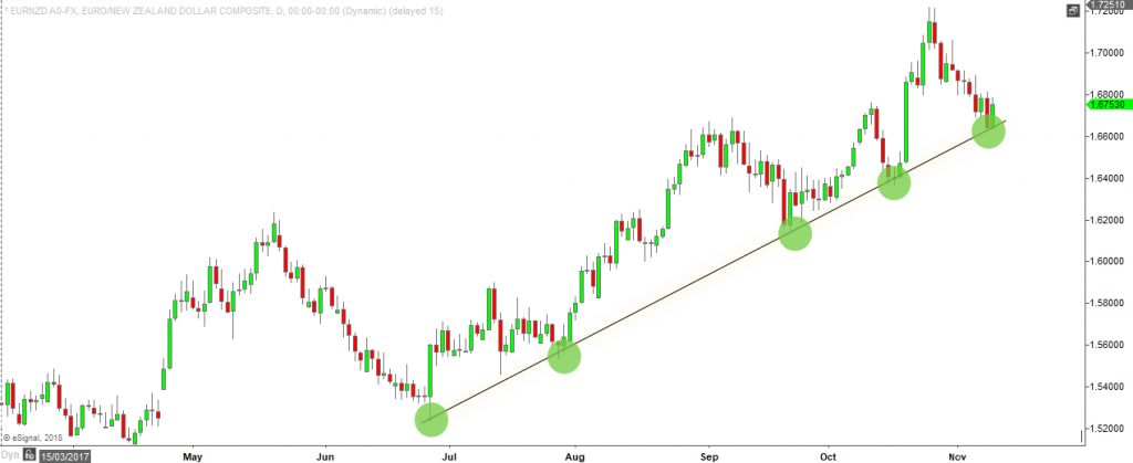 how to use trendlines - EURNZD - example in uptrend