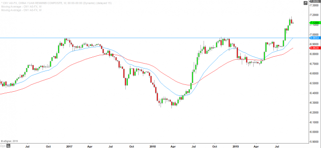 USDCNY on the Weekly time frame showing the breakout as a result of the brewing currency war