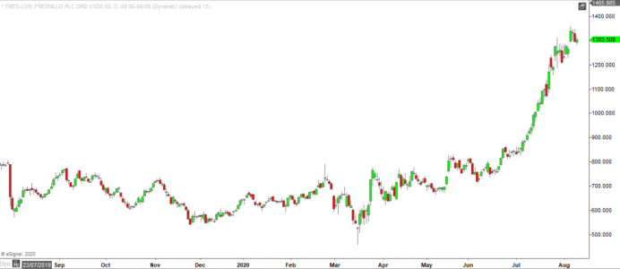 Fresnillo has been one of the most volatile stocks - to the upside!