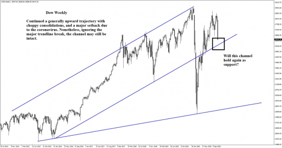 By watching the Dow, we can see if the channel holds up