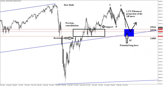 Watching the Dow means being able to spot a potential uptrend