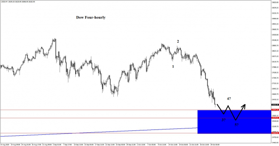 Watching the Dow... and the blue box