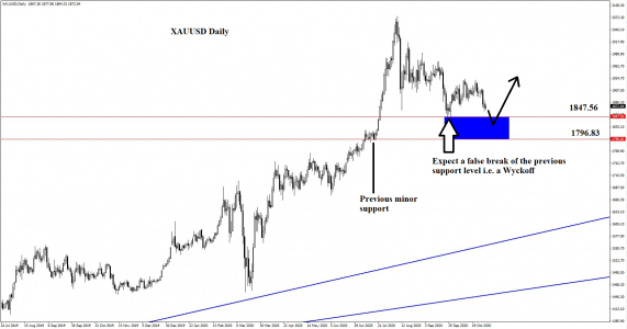 Gold trade setup may break the previous support level