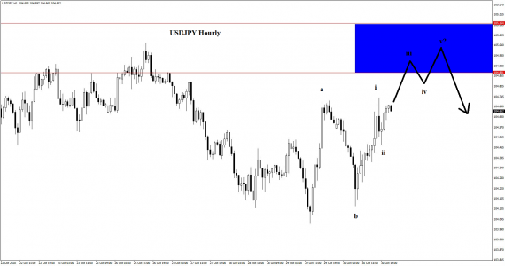 Yen trades on the hourly chart