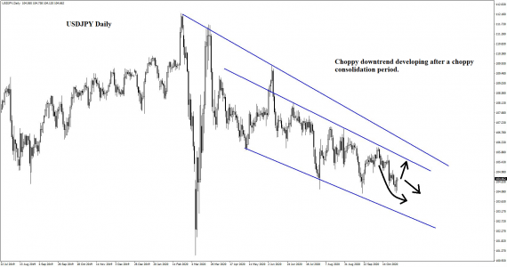 Yen trades: Downtrend developing after a choppy consolidation period